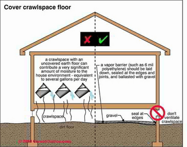 Got Crawlspace Questions?