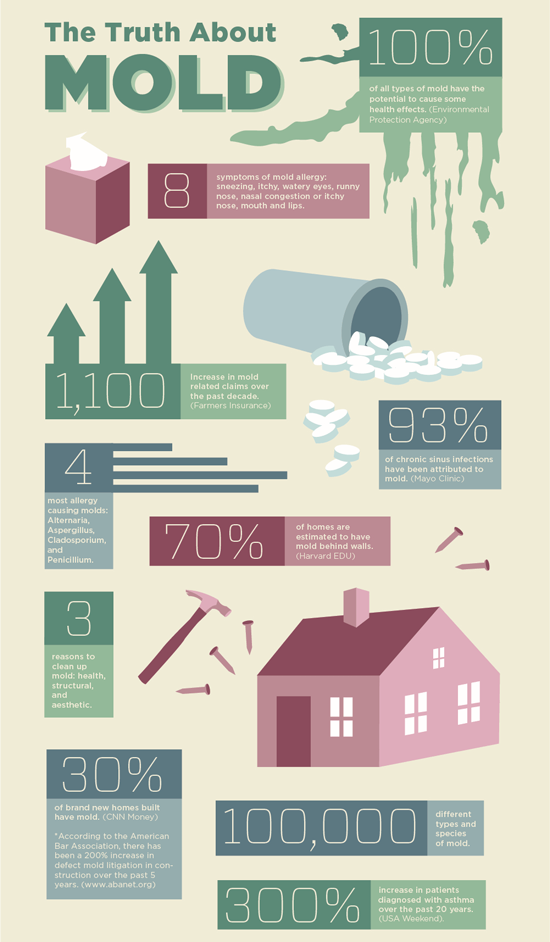 Mold Facts!