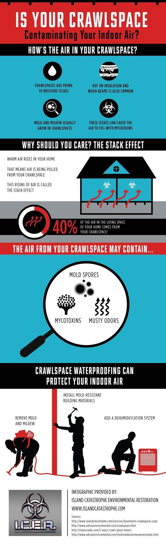 Your Crawlspace And Indoor Air Quality Summary!